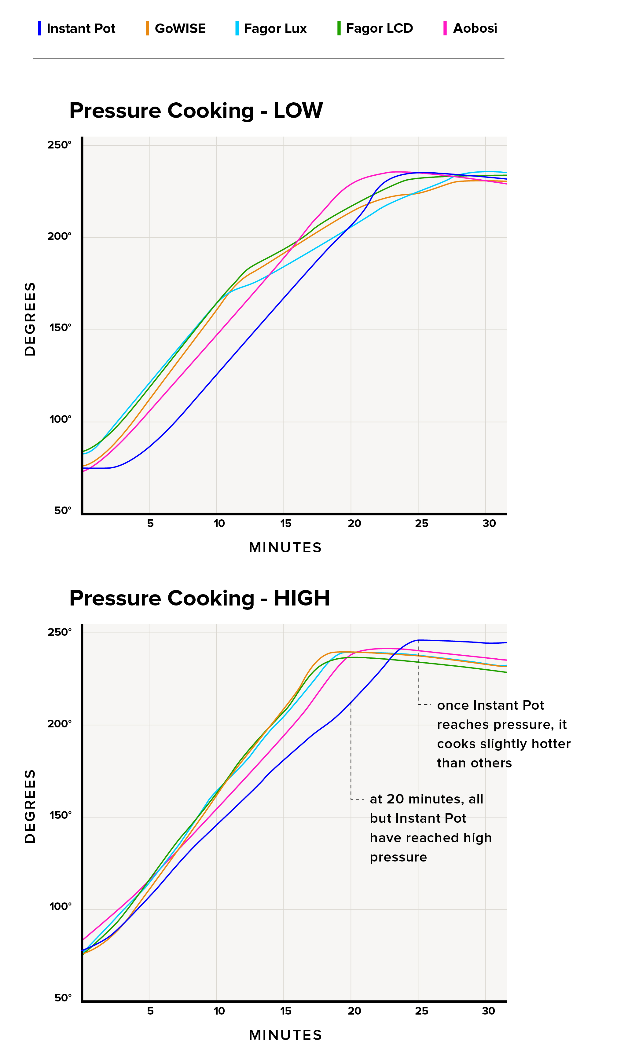 this means multicookers will cook slightly slower than stovetop pressure  cookers, though still much faster than other cooking methods