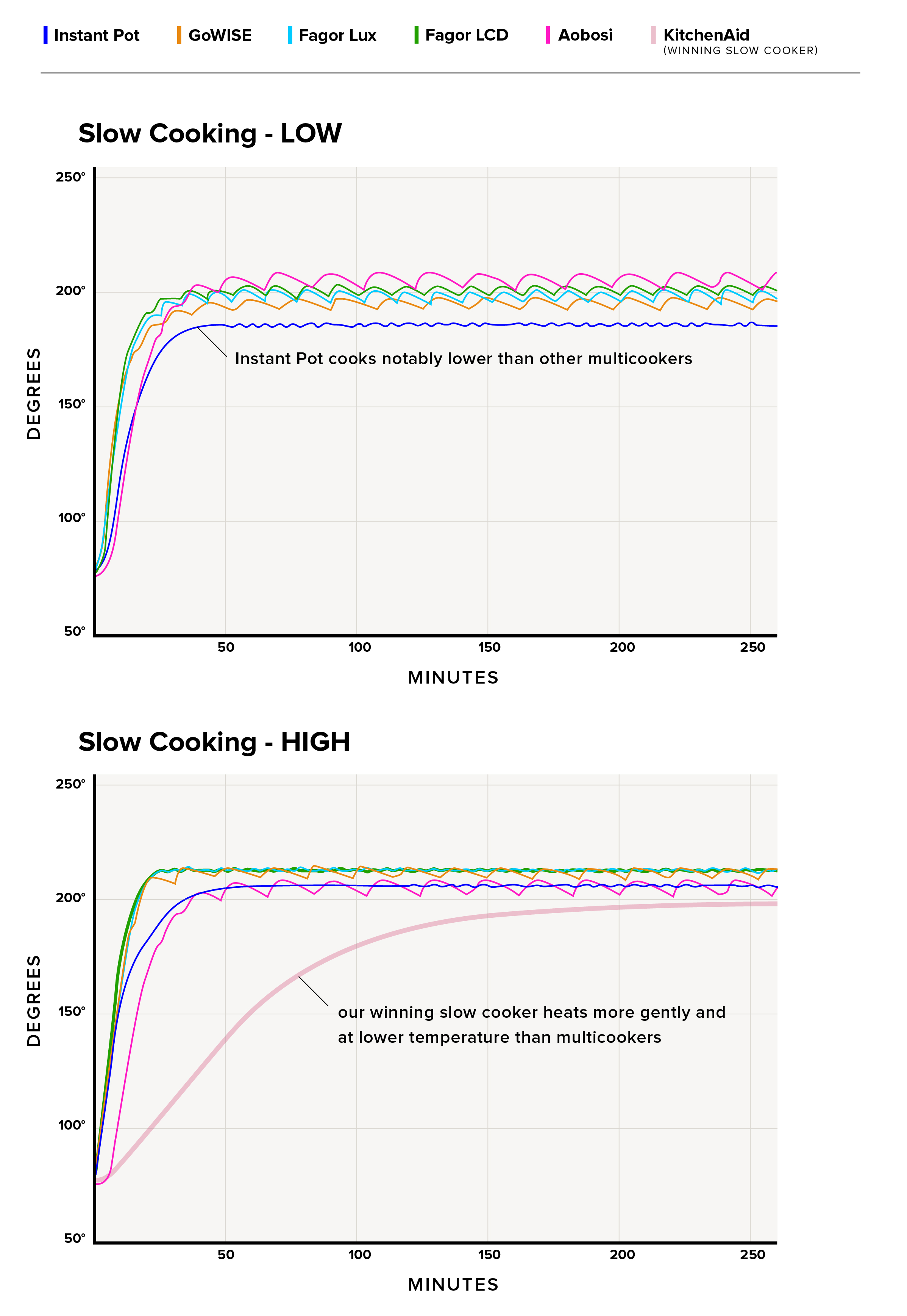 Testing Multicookers (Electric Pressure Cookers)
